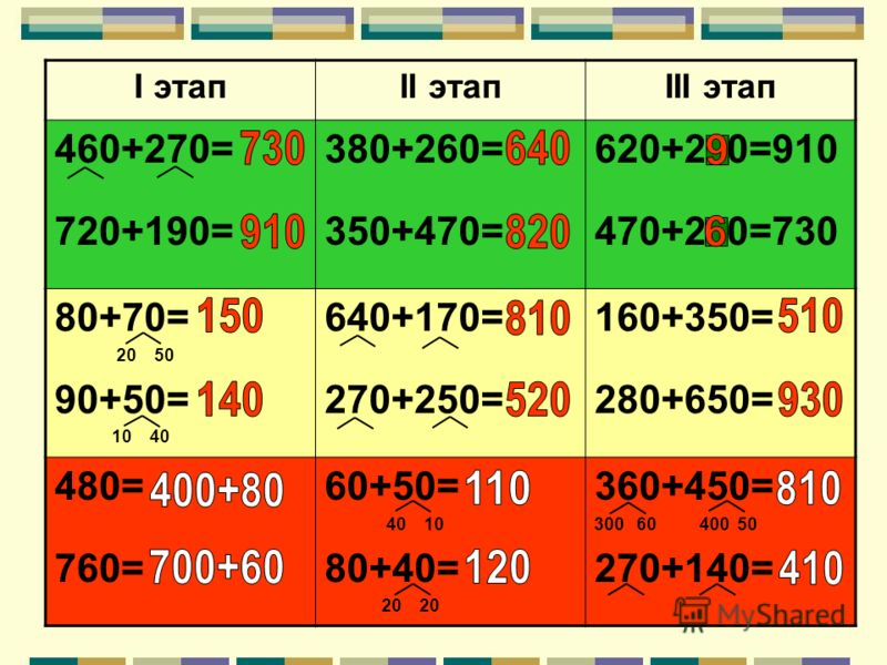 І этапІІ этапІІІ этап 460+270= 720+190= 380+260= 350+470= 620+2 0=910 470+2 0=730 80+70= 20 50 90+50= 10 40 640+170= 270+250= 160+350= 280+650= 480= 760= 60+50= 40 10 80+40= 20 20 360+450= 300 60 400 50 270+140=