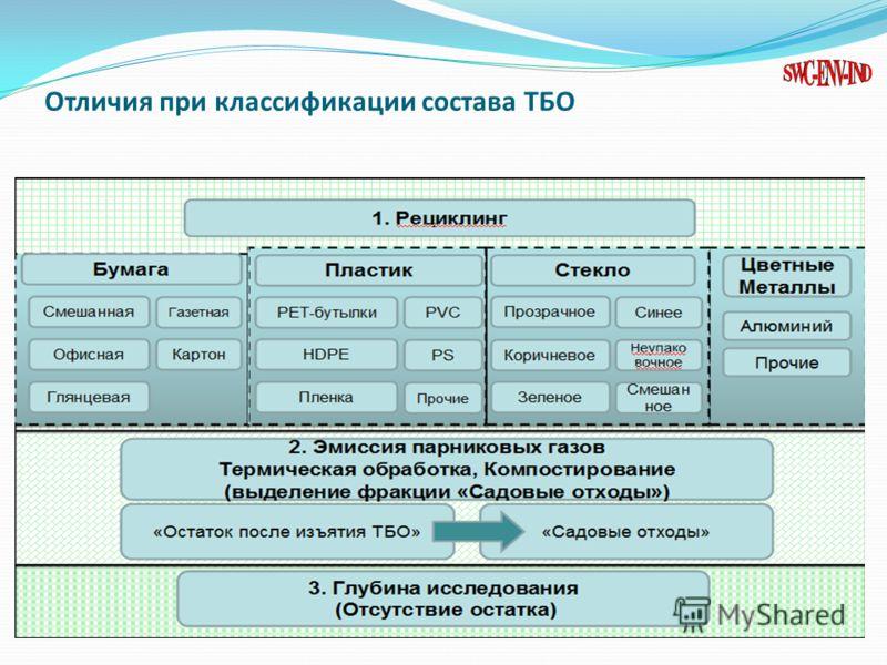 Отличия при классификации состава ТБО