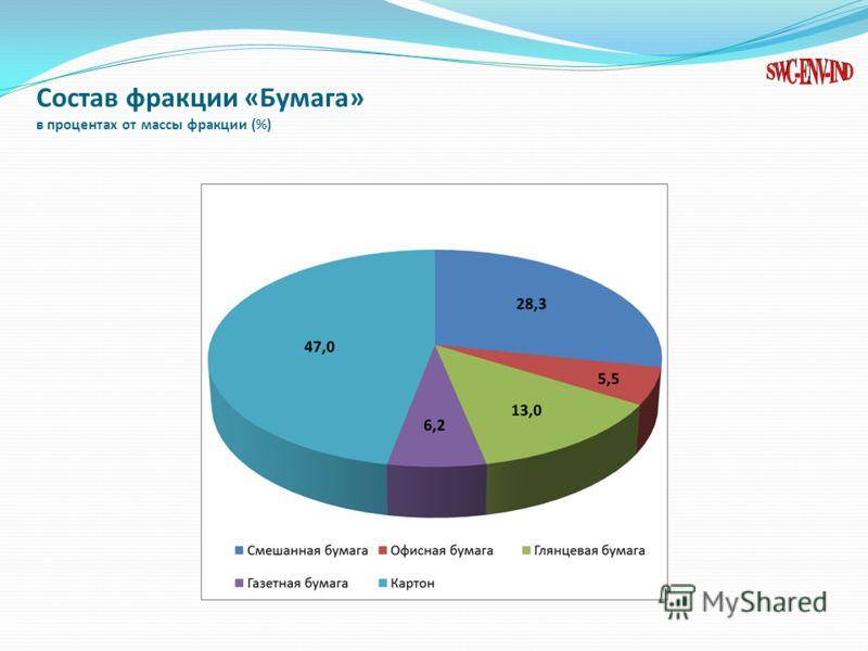 Состав фракции «Бумага» в процентах от массы фракции (%)