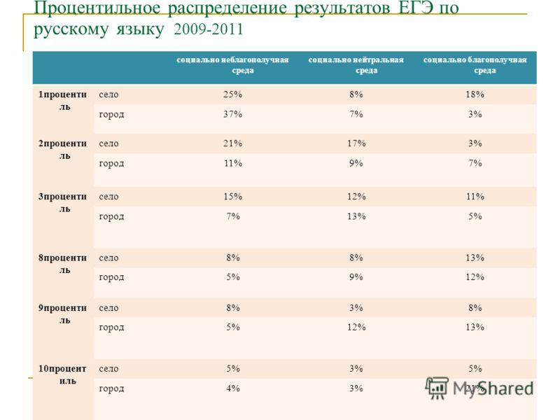 Процентильное распределение результатов ЕГЭ по русскому языку 2009-2011 социально неблагополучная среда социально нейтральная среда социально благополучная среда 1проценти ль село25%8%18% город37%7%3% 2проценти ль село21%17%3% город11%9%7% 3проценти