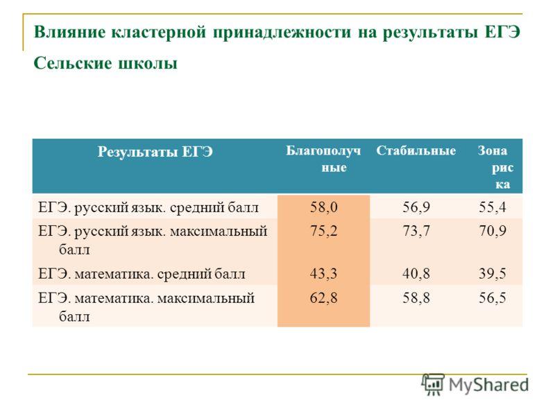 Влияние кластерной принадлежности на результаты ЕГЭ Сельские школы Результаты ЕГЭ Благополуч ные СтабильныеЗона рис ка ЕГЭ. русский язык. средний балл58,056,955,4 ЕГЭ. русский язык. максимальный балл 75,273,770,9 ЕГЭ. математика. средний балл43,340,8