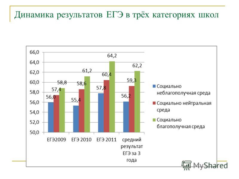 Динамика результатов ЕГЭ в трёх категориях школ