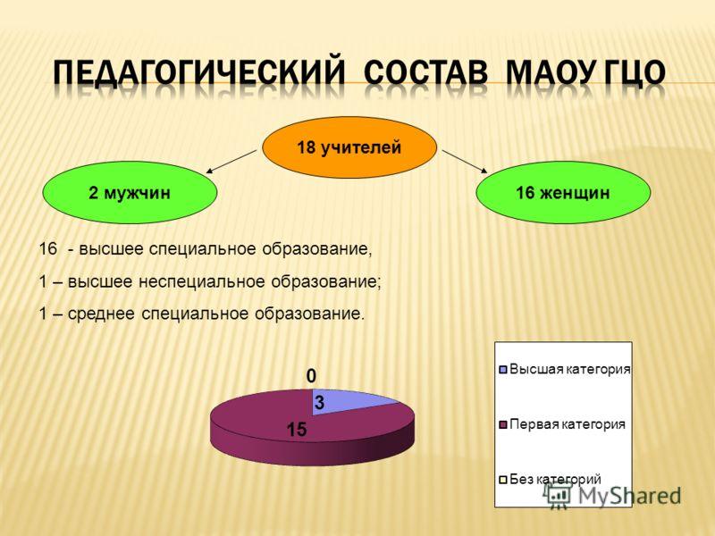18 учителей 16 женщин2 мужчин 16 - высшее специальное образование, 1 – высшее неспециальное образование; 1 – среднее специальное образование.