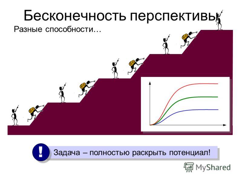 Бесконечность перспективы Задача – полностью раскрыть потенциал! ! ! Разные способности…