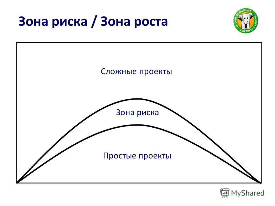 Зона риска / Зона роста Простые проекты Сложные проекты Зона риска