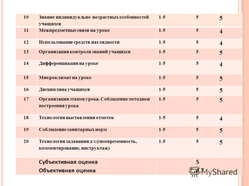 10 Знание индивидуально \возрастных особенностей учащихся 1-55 5 11Межпредметные связи на уроке1-55 4 12Использование средств наглядности1-55 4 13Организация контроля знаний учащихся1-55 5 14Дифференциация на уроке1-55 4 15Микроклимат на уроке1-55 5