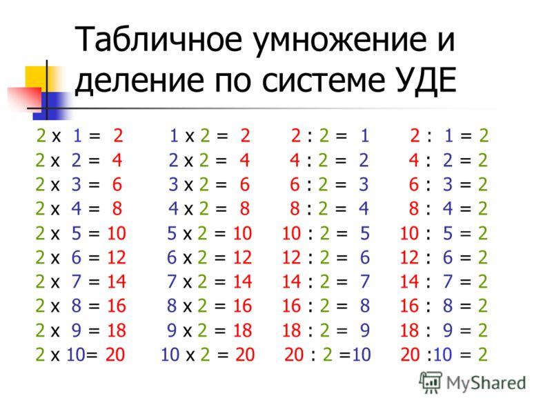 Табличное умножение и деление по системе УДЕ 2 x 1 = 2 1 x 2 = 2 2 : 2 = 1 2 : 1 = 2 2 x 2 = 4 2 x 2 = 4 4 : 2 = 2 4 : 2 = 2 2 x 3 = 6 3 x 2 = 6 6 : 2 = 3 6 : 3 = 2 2 x 4 = 8 4 x 2 = 8 8 : 2 = 4 8 : 4 = 2 2 x 5 = 10 5 x 2 = 10 10 : 2 = 5 10 : 5 = 2 2