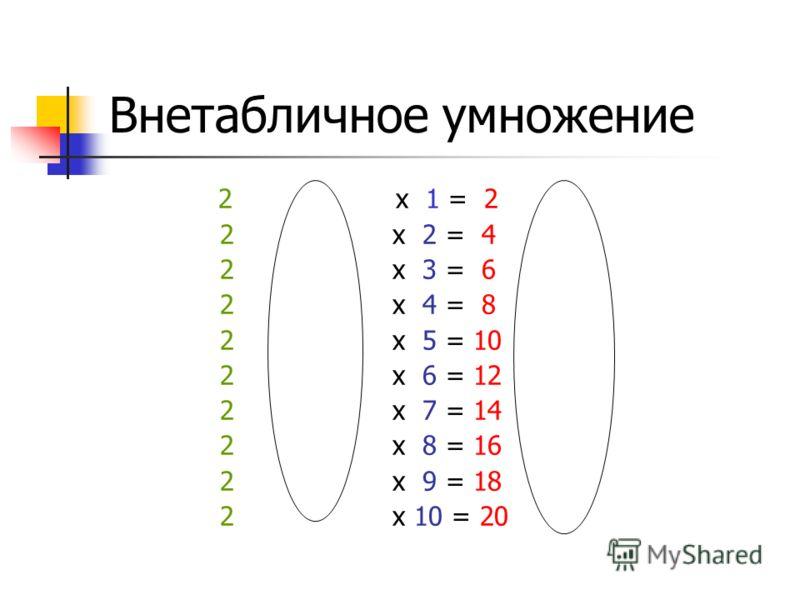 Внетабличное умножение 2 x 1 = 2 2 x 2 = 4 2 x 3 = 6 2 x 4 = 8 2 x 5 = 10 2 x 6 = 12 2 x 7 = 14 2 x 8 = 16 2 x 9 = 18 2 x 10 = 20