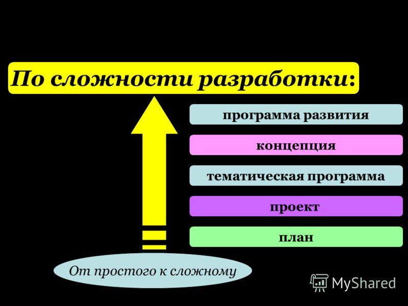 По сложности разработки: программа развития концепция тематическая программа проект план От простого к сложному