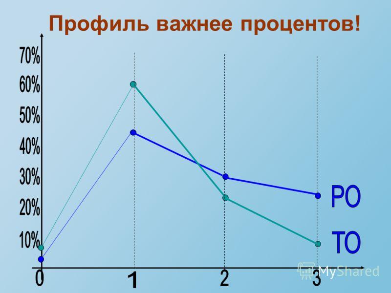 Профиль важнее процентов!