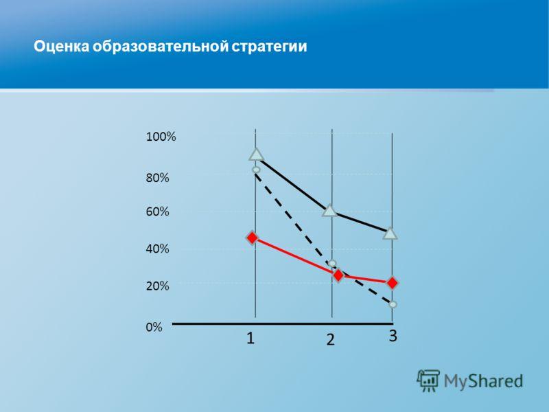 Оценка образовательной стратегии 3 1 2 80% 60% 40% 20% 0% 100%