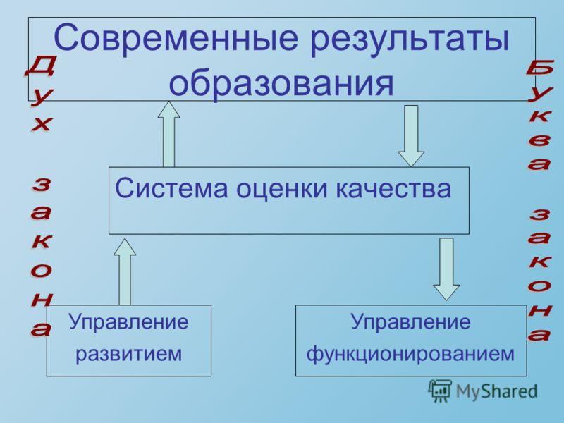 Современные результаты образования Система оценки качества Управление развитием Управление функционированием