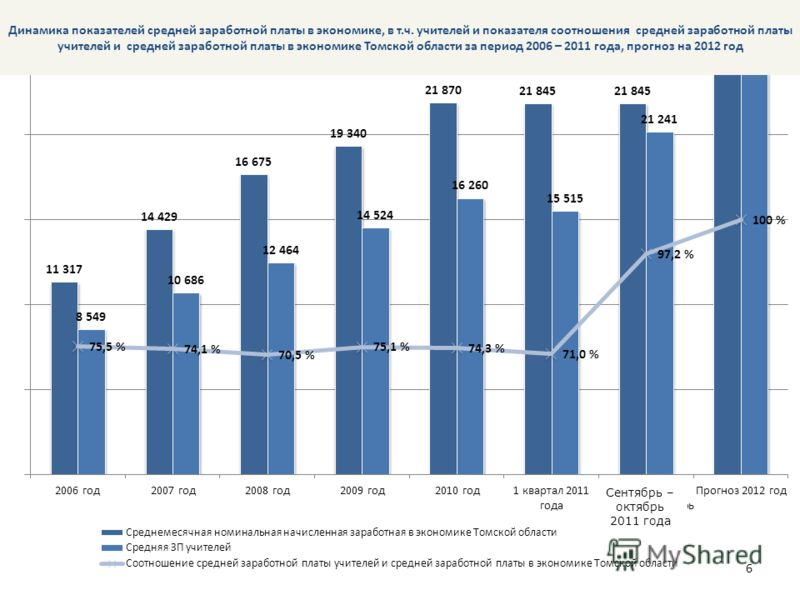 6 Динамика показателей средней заработной платы в экономике, в т.ч. учителей и показателя соотношения средней заработной платы учителей и средней заработной платы в экономике Томской области за период 2006 – 2011 года, прогноз на 2012 год Сентябрь –