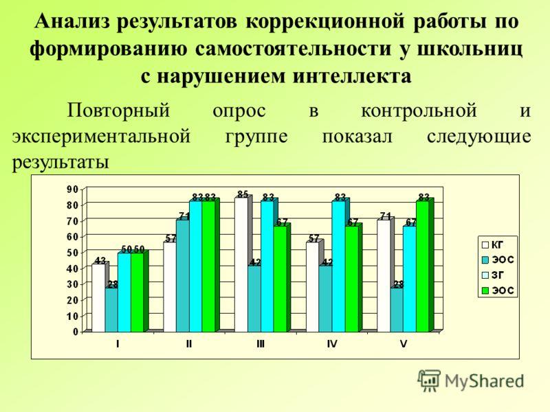 Анализ результатов коррекционной работы по формированию самостоятельности у школьниц с нарушением интеллекта Повторный опрос в контрольной и экспериментальной группе показал следующие результаты