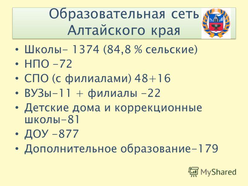 Образовательная сеть Алтайского края Школы- 1374 (84,8 % сельские) НПО -72 СПО (с филиалами) 48+16 ВУЗы-11 + филиалы -22 Детские дома и коррекционные школы-81 ДОУ -877 Дополнительное образование-179