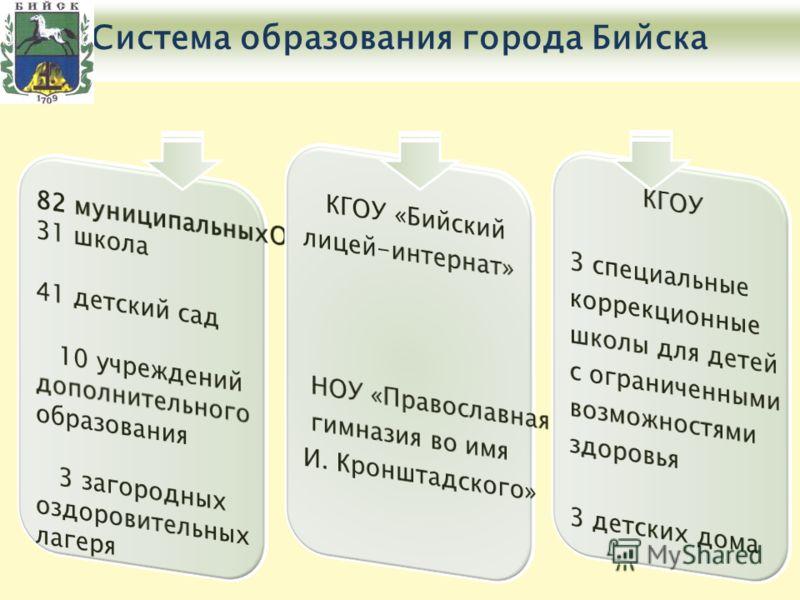2009-2010 учебный годСистема образования города Бийска