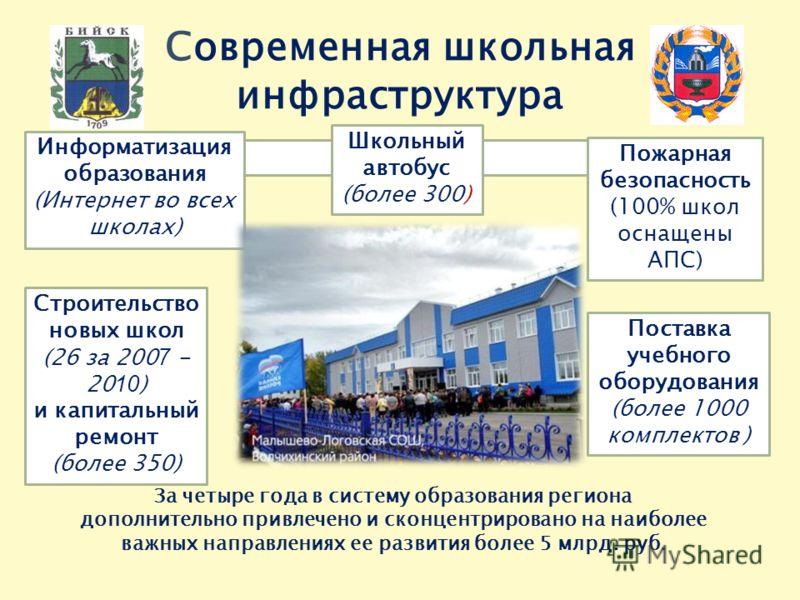 Современная школьная инфраструктура Строительство новых школ (26 за 200 7 - 20 10 ) и капитальный ремонт (более 350) Информатизация образования (Интернет во всех школах) Школьный автобус (более 300) Пожарная безопасность (100% школ оснащены АПС) Пост