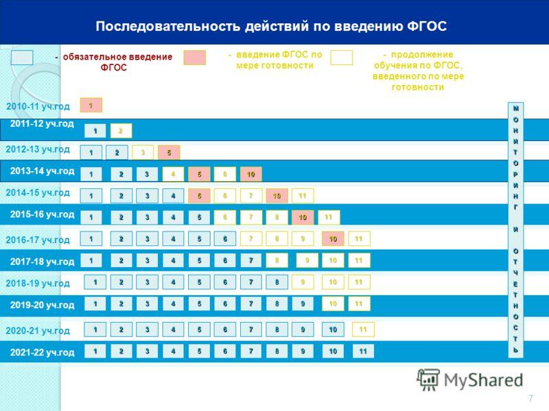 7 2010-11 уч.год 2011-12 уч.год - обязательное введение ФГОС - введение ФГОС по мере готовности 1 МОНИТОРИНГИОТЧЕТНОСТЬ 1 Последовательность действий по введению ФГОС 2012-13 уч.год 2013-14 уч.год 2014-15 уч.год 2016-17 уч.год 2018-19 уч.год 2020-21