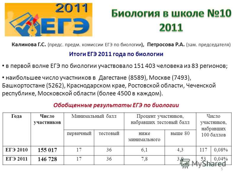 5 Калинова Г.С. (предс. предм. комиссии ЕГЭ по биологии), Петросова Р.А. (зам. председателя) Итоги ЕГЭ 2011 года по биологии в первой волне ЕГЭ по биологии участвовало 151 403 человека из 83 регионов; наибольшее число участников в Дагестане (8589), М