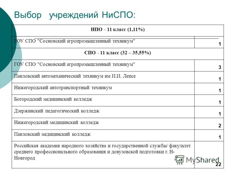 Выбор учреждений НиСПО: НПО - 11 класс (1,11%) ГОУ СПО
