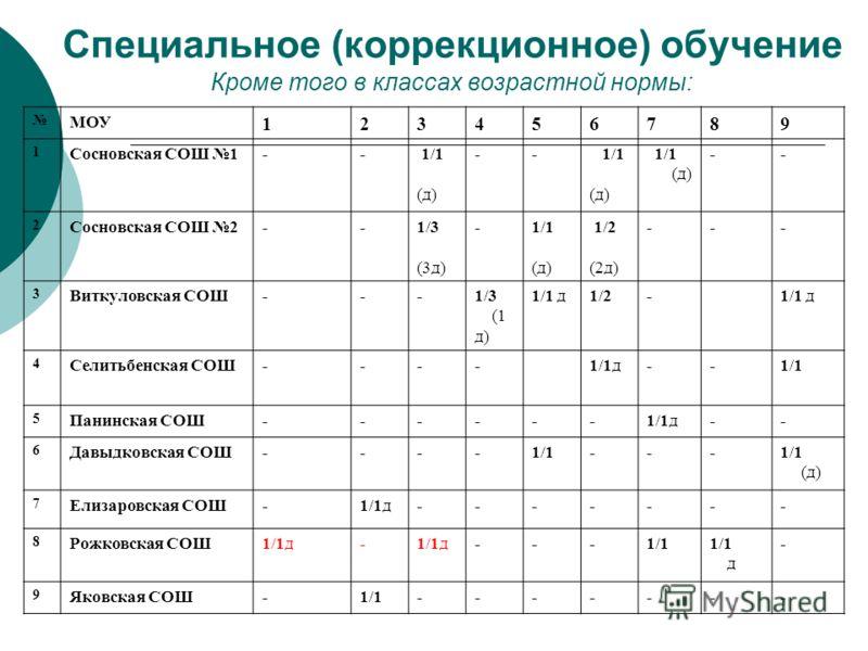 Специальное (коррекционное) обучение Кроме того в классах возрастной нормы: МОУ 123456789 1 Сосновская СОШ 1-- 1/1 (д) -- 1/1 (д) 1/1 (д) -- 2 Сосновская СОШ 2--1/3 (3д) -1/1 (д) 1/2 (2д) --- 3 Виткуловская СОШ---1/3 (1 д) 1/1 д1/2-1/1 д 4 Селитьбенс