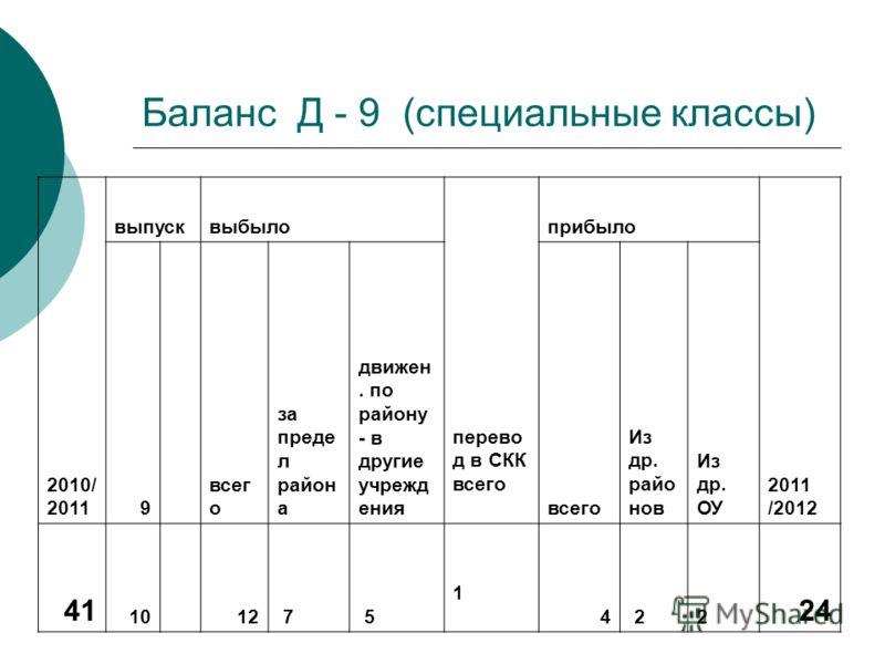 Баланс Д - 9 (специальные классы) 2010/ 2011 выпусквыбыло перево д в СКК всего прибыло 2011 /2012 9 всег о за преде л район а движен. по району - в др