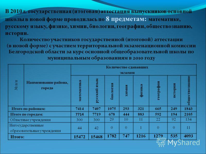 В 2010 г. государственная (итоговая) аттестация выпускников основной школы в новой форме проводилась по 8 предметам: математике, русскому языку, физике, химии, биологии, географии, обществознанию, истории. Количество участников государственной (итого