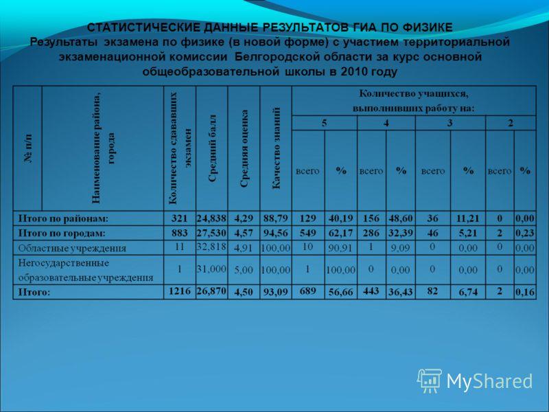 СТАТИСТИЧЕСКИЕ ДАННЫЕ РЕЗУЛЬТАТОВ ГИА ПО ФИЗИКЕ Результаты экзамена по физике (в новой форме) с участием территориальной экзаменационной комиссии Белгородской области за курс основной общеобразовательной школы в 2010 году