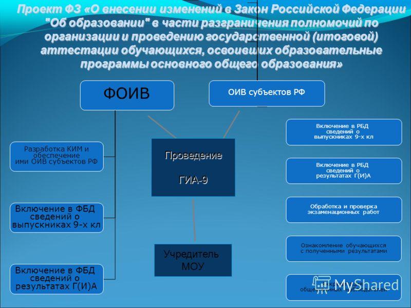 Проект ФЗ «О внесении изменений в Закон Российской Федерации