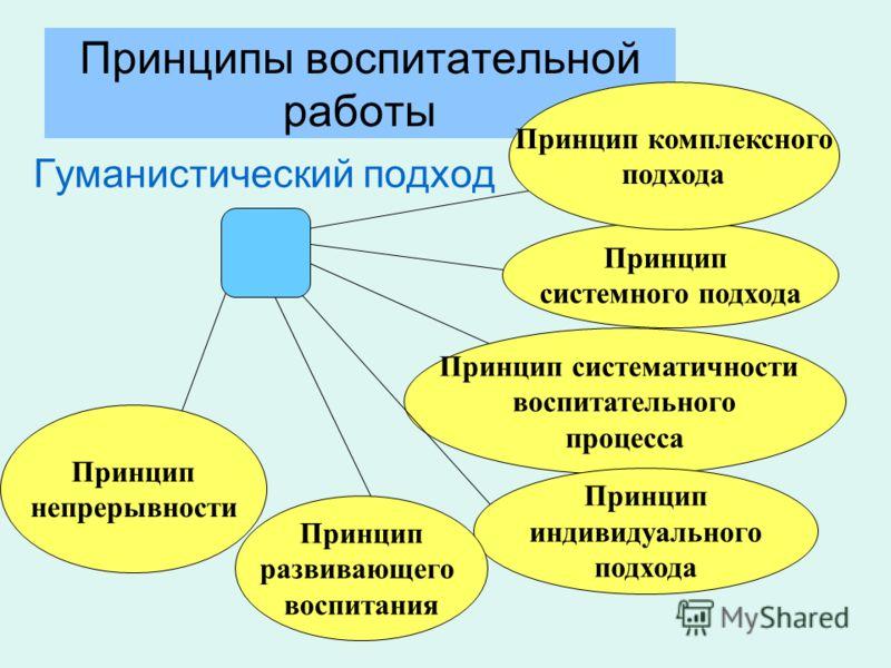 Принципы воспитательной работы Гуманистический подход Принцип системного подхода Принцип систематичности воспитательного процесса Принцип индивидуального подхода Принцип развивающего воспитания Принцип непрерывности Принцип комплексного подхода
