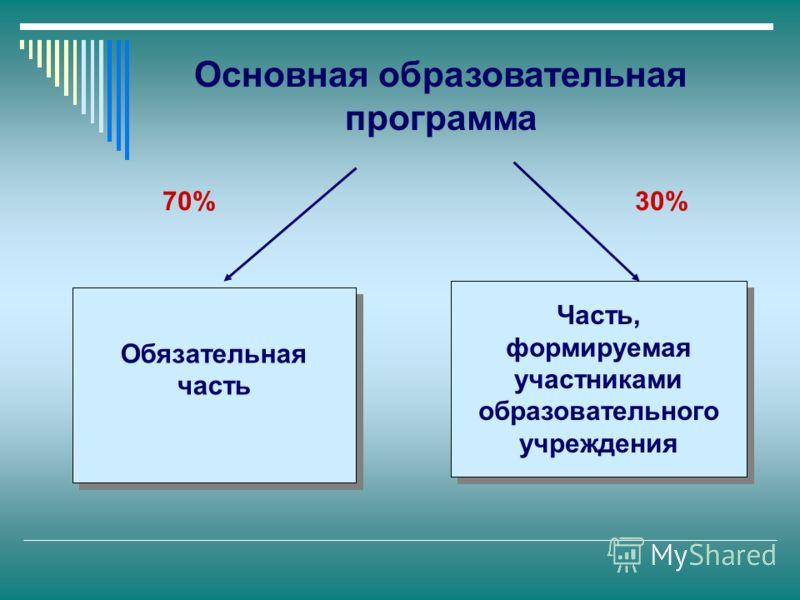 Обязательная часть Часть, формируемая участниками образовательного учреждения Основная образовательная программа 70%30%