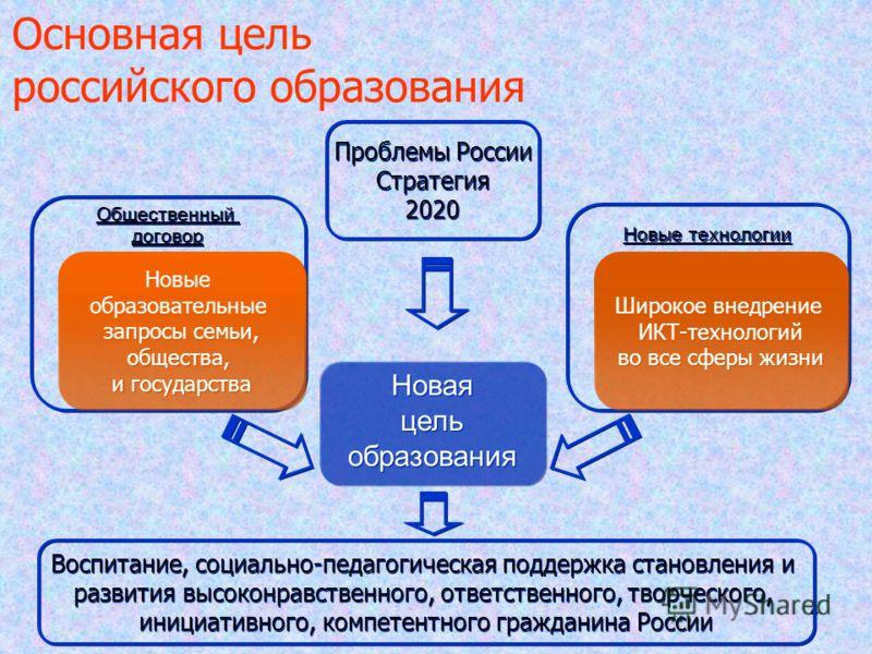 4 44 Основная цель российского образования Новая цель образования Новая цель образования Новые технологии Общественный договор Общественный договор Новые образовательные запросы семьи, общества, и государства Новые образовательные запросы семьи, обще