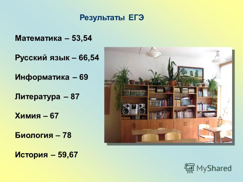 Результаты ЕГЭ Математика – 53,54 Русский язык – 66,54 Информатика – 69 Литература – 87 Химия – 67 Биология – 78 История – 59,67