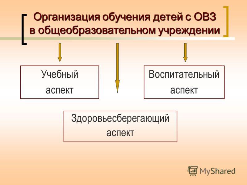 Здоровьесберегающий аспект Организация обучения детей с ОВЗ в общеобразовательном учреждении Учебный аспект Воспитательный аспект