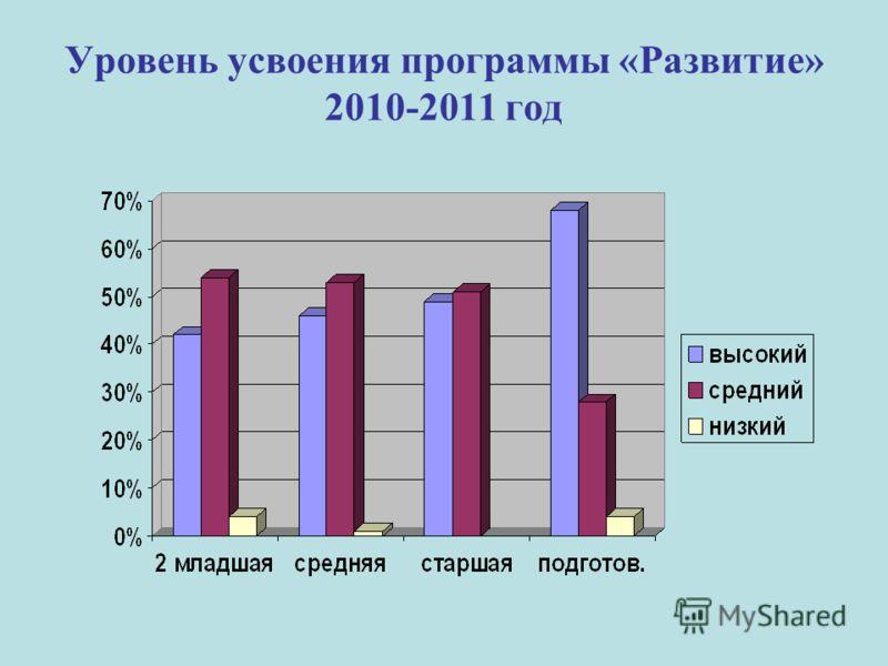 Уровень усвоения программы «Развитие» 2010-2011 год