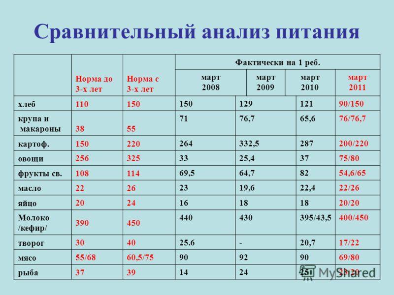Сравнительный анализ питания Норма до 3-х лет Норма с 3-х лет Фактически на 1 реб. март 2008 март 2009 март 2010 март 2011 хлеб110150 12912190/150 крупа и макароны3855 7176,765,676/76,7 картоф.150220 264332,5287200/220 овощи 256325 3325,43775/80 фрук