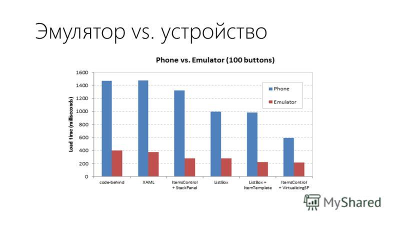 Эмулятор vs. устройство