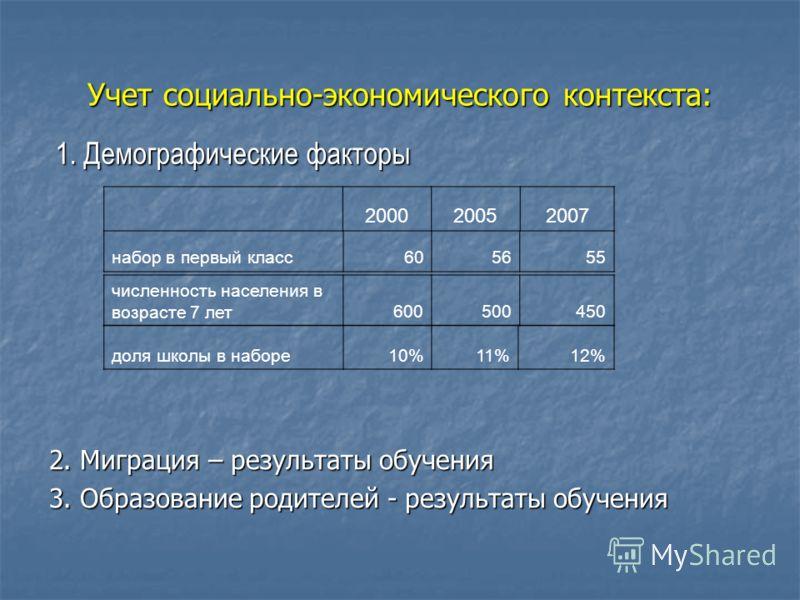 Учет социально-экономического контекста: 1. Демографические факторы 200020052007 набор в первый класс605655 численность населения в возрасте 7 лет600500450 доля школы в наборе10%11%12% 2. Миграция – результаты обучения 3. Образование родителей - резу