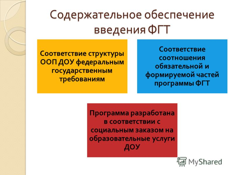 Содержательное обеспечение введения ФГТ Соответствие структуры ООП ДОУ федеральным государственным требованиям Соответствие соотношения обязательной и формируемой частей программы ФГТ Программа разработана в соответствии с социальным заказом на образ