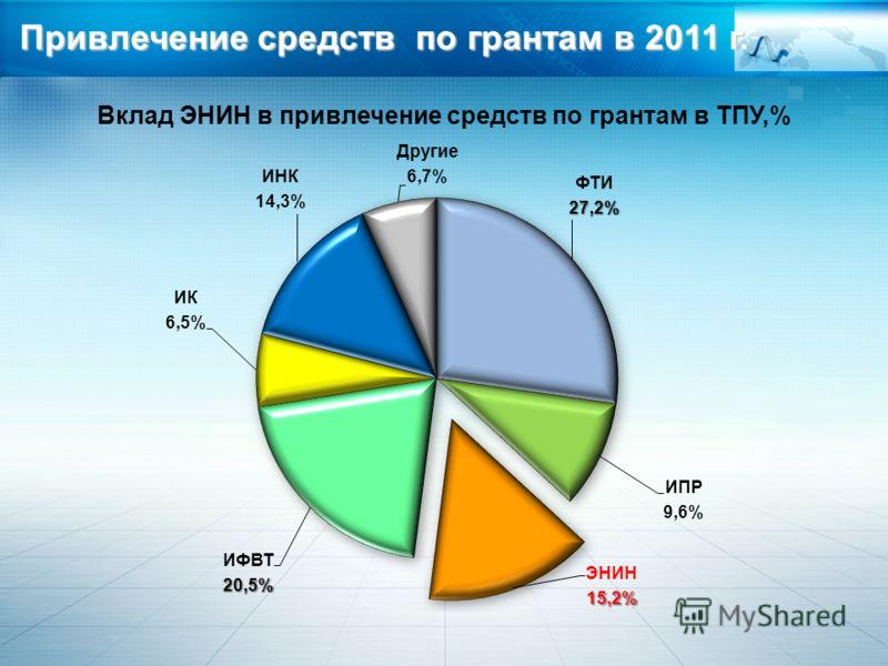 Вклад ЭНИН в привлечение средств по грантам в ТПУ,% Привлечение средств по грантам в 2011 г.