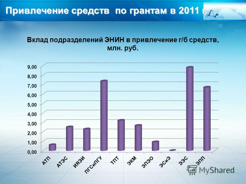 Вклад подразделений ЭНИН в привлечение г/б средств, млн. руб. Привлечение средств по грантам в 2011 г.