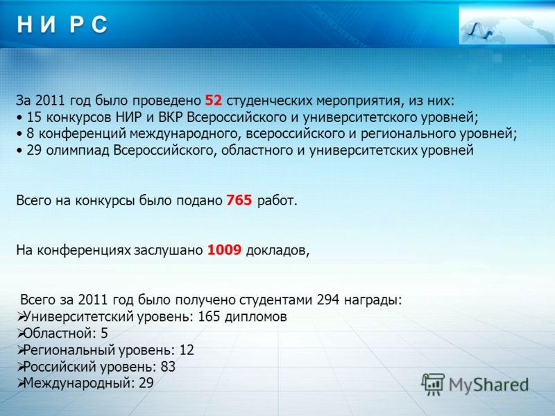 Н И Р С За 2011 год было проведено 52 студенческих мероприятия, из них: 15 конкурсов НИР и ВКР Всероссийского и университетского уровней; 8 конференций международного, всероссийского и регионального уровней; 29 олимпиад Всероссийского, областного и у