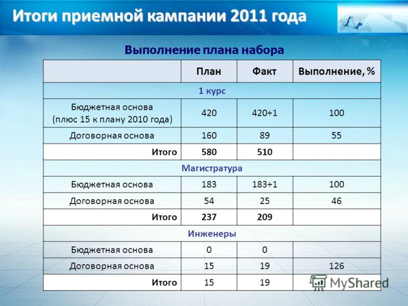 Итоги приемной кампании 2011 года Выполнение плана набора ПланФактВыполнение, % 1 курс Бюджетная основа (плюс 15 к плану 2010 года) 420420+1100 Договорная основа1608955 Итого580510 Магистратура Бюджетная основа183183+1100 Договорная основа542546 Итог