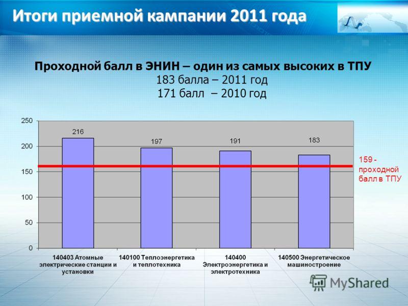 Проходной балл в ЭНИН – один из самых высоких в ТПУ 183 балла – 2011 год 171 балл – 2010 год 159 - проходной балл в ТПУ Итоги приемной кампании 2011 года