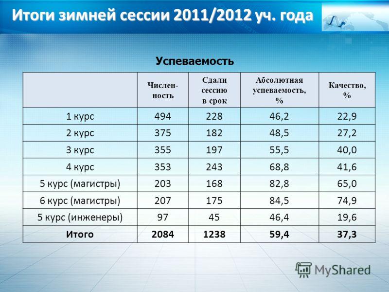 Итоги зимней сессии 2011/2012 уч. года Успеваемость Числен- ность Сдали сессию в срок Абсолютная успеваемость, % Качество, % 1 курс49422846,222,9 2 курс37518248,527,2 3 курс35519755,540,0 4 курс35324368,841,6 5 курс (магистры)20316882,865,0 6 курс (м