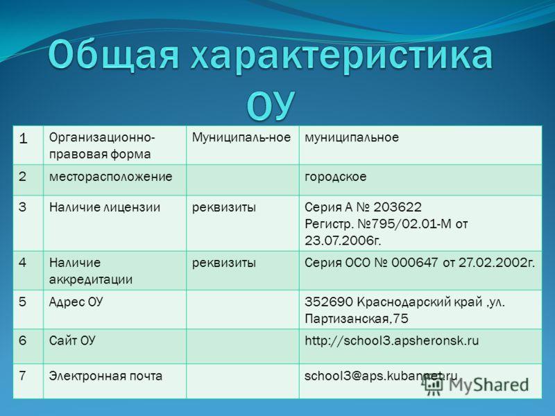 1 Организационно- правовая форма Муниципаль-ноемуниципальное 2месторасположениегородское 3Наличие лицензииреквизитыСерия А 203622 Регистр. 795/02.01-М от 23.07.2006г. 4Наличие аккредитации реквизитыСерия ОСО 000647 от 27.02.2002г. 5Адрес ОУ352690 Кра