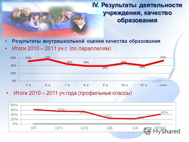 Результаты внутришкольной оценки качества образования Итоги 2010 – 2011 уч.г. (по параллелям) IV. Результаты деятельности учреждения, качество образования Итоги 2010 – 2011 уч.года (профильные классы)