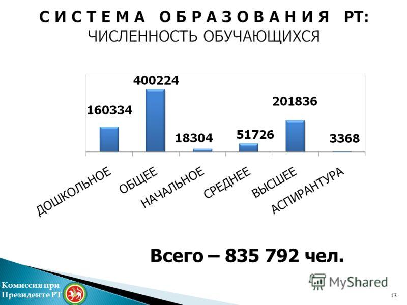 Всего – 835 792 чел. Комиссия при Президенте РТ 13