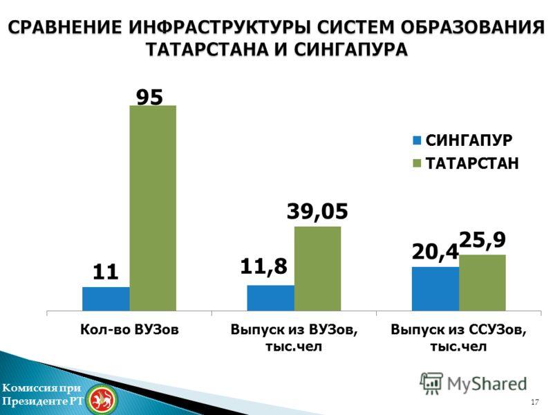 17 Комиссия при Президенте РТ