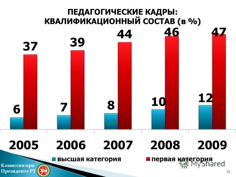 ПЕДАГОГИЧЕСКИЕ КАДРЫ: КВАЛИФИКАЦИОННЫЙ СОСТАВ (в %) 0% Комиссия при Президенте РТ 24